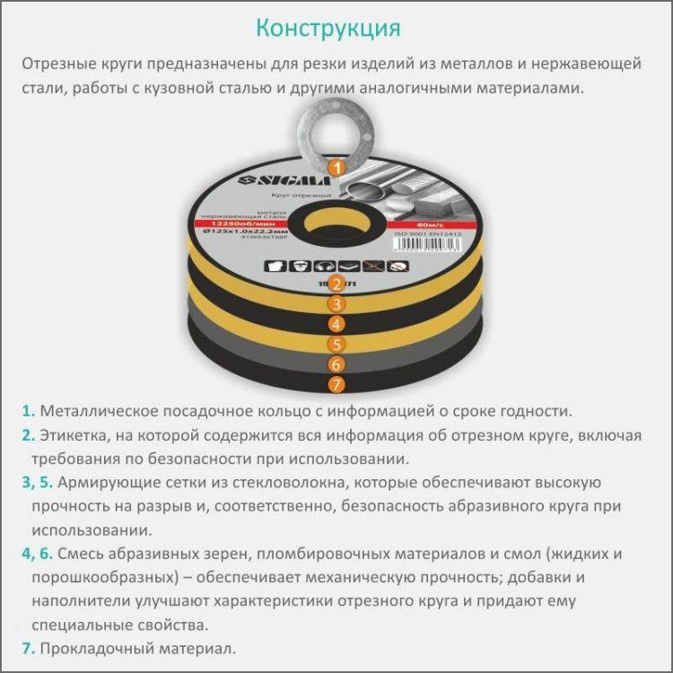 Круг отрезной по металлу и нержавеющей стали Ø115x1.0x22.2мм, 13300об/мин Sigma (1940001) - 4