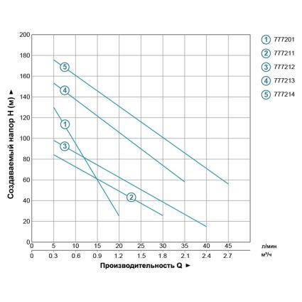Насос шнековий Aquatica 777201 0.25кВт H 106(40)м Q 18(13)л/хв Ø75мм (нерж) - 4