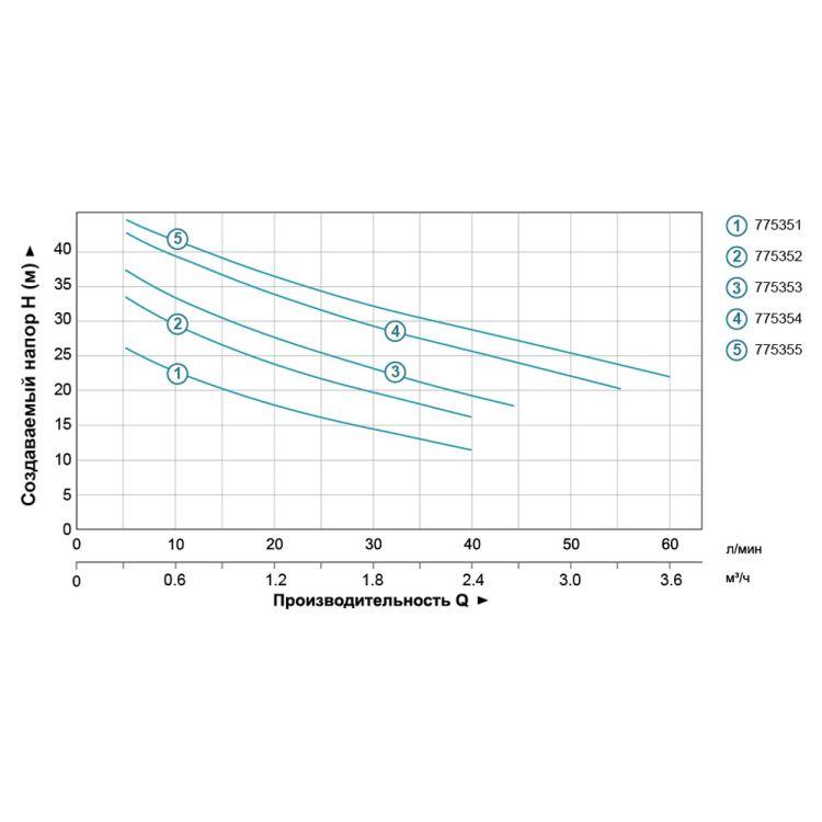 Насос відцентровий самовсмоктуючий 0.6 кВт Hmax 43м Qmax 47л /хв (нерж) LEO 3.0 (775353) - 4