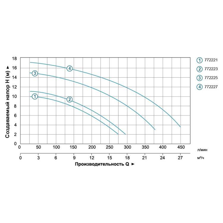 Насос для басейну Aquatica 772221 0.55кВт Hmax 10м Qmax 300л/мин - 5