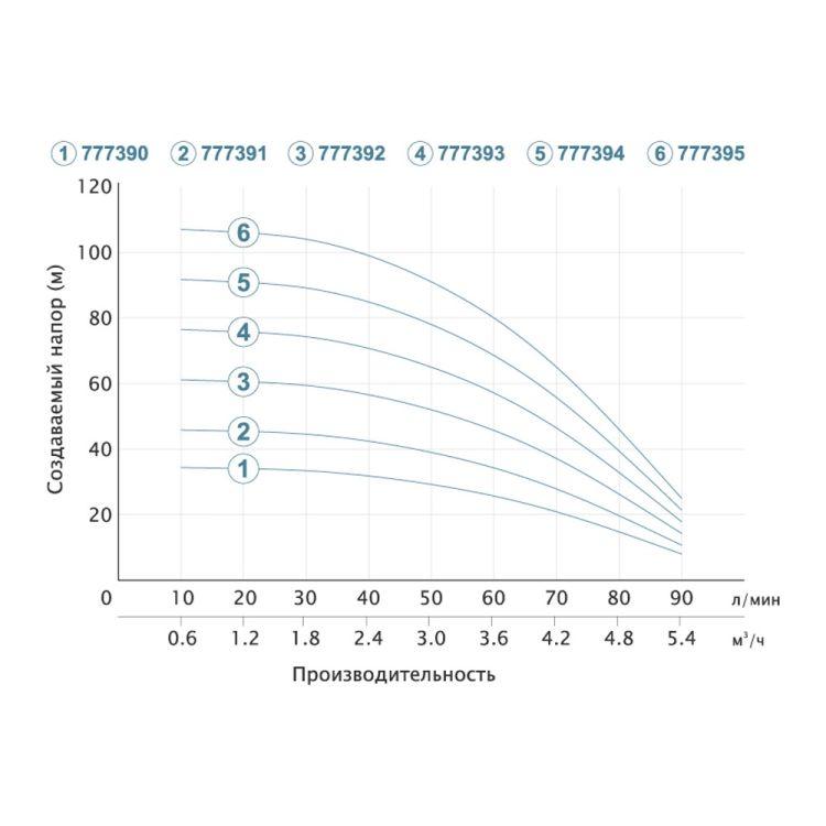 Насос центробежный скважинный 1.5кВт H 108(80)м Q 90(60)л/мин Ø80мм (кабель 50м) AQUATICA (DONGYIN) (777395) - 4