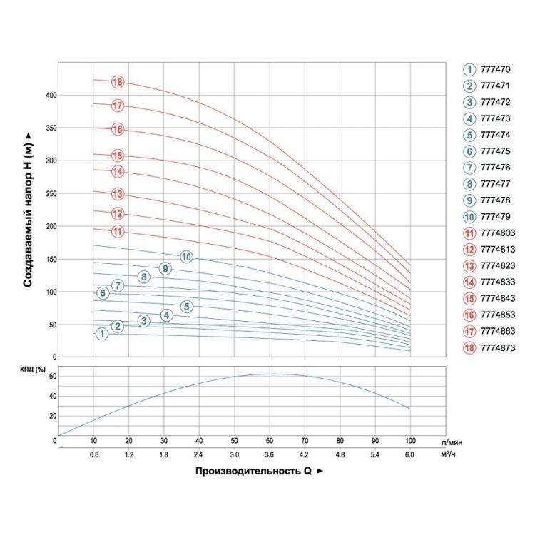 Насос центробежный скважинный 1.1кВт H 87(66)м Q 100(60)л/мин Ø102мм (кабель 45м) AQUATICA (DONGYIN) (777474) - 3