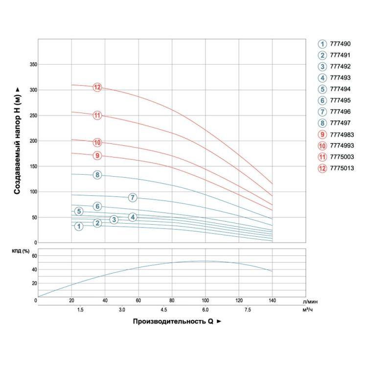 Насос центробежный скважинный 1.1кВт H 65(43)м Q 140(100)л/мин Ø102мм (кабель 35м) AQUATICA (DONGYIN) (777494) - 3