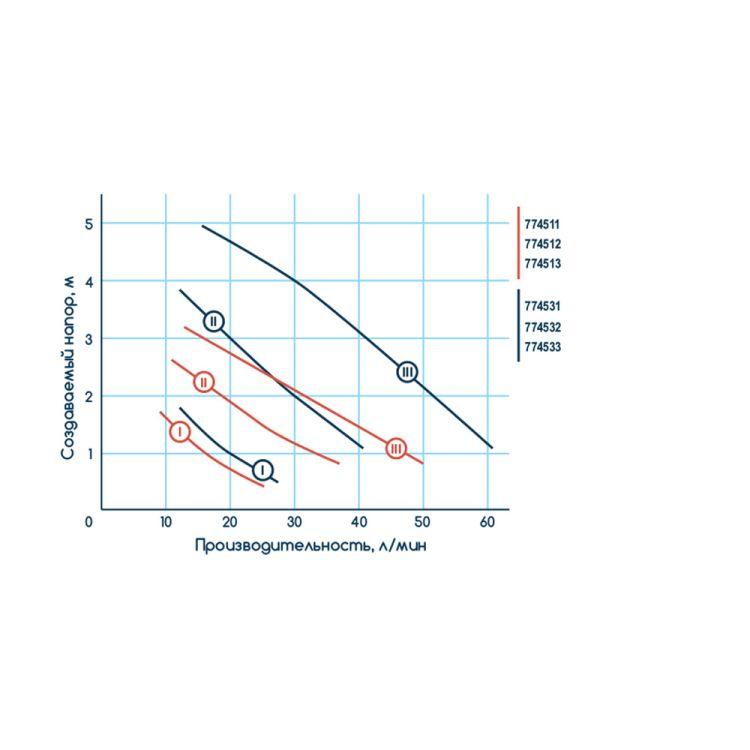 Насос циркуляційний 65Вт Hmax 4м Qmax 63л/хв Ø1 130мм + гайки ؾ Katran (774511) - 6