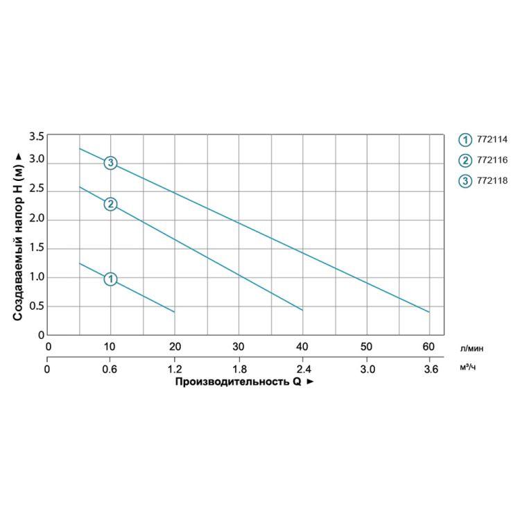 772116 насос для фонтана 75Вт Hmax 2,7м Qmax 2650л/ч (5 форсунок) - 3
